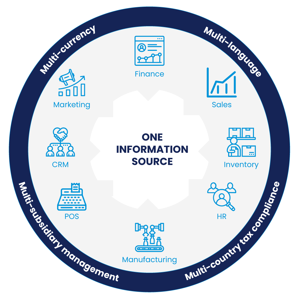 NetSuite One Information Source